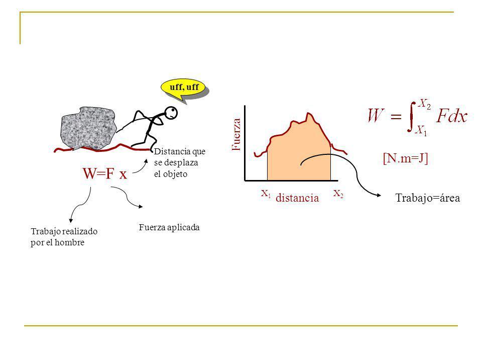 . W=F x [N.m=J] Fuerza distancia Trabajo=área uff, uff X1 X2